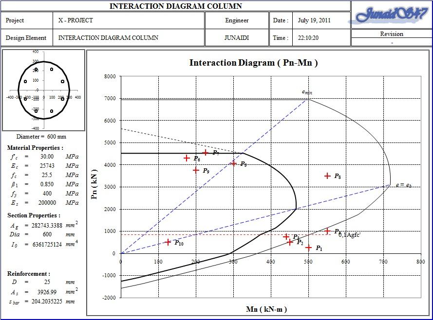 Interaction Diagram Column  U2013 Circular  U00ab Junaids47 U2019s Weblog