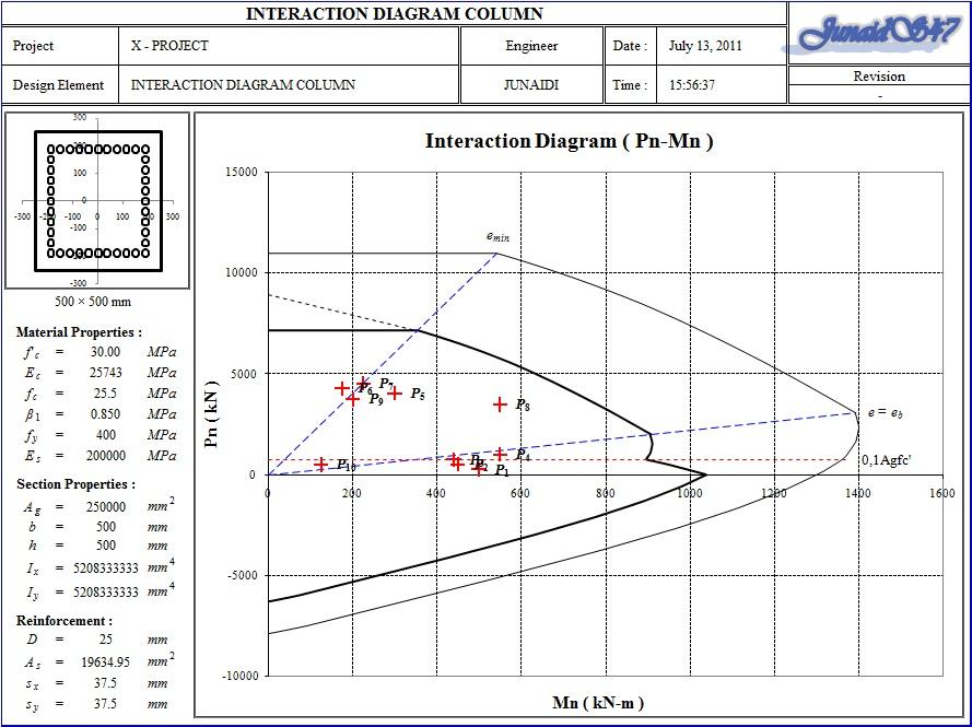 Interaction diagram column rectangular all sides equal x softcell ini menganalisa dan mendesain tulangan untuk kolom dengan menggunakan interaction diagram ccuart Choice Image
