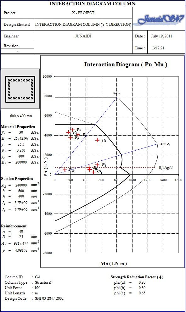 Civil engineering software junaids47s weblog x softcell ini menganalisa dan mendesain tulangan untuk kolom dengan menggunakan interaction diagram ccuart Images